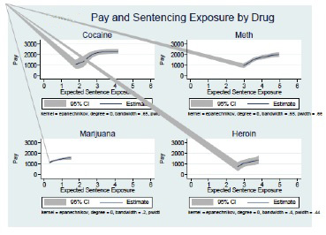 Pay and Sentencing Exposure by Drug