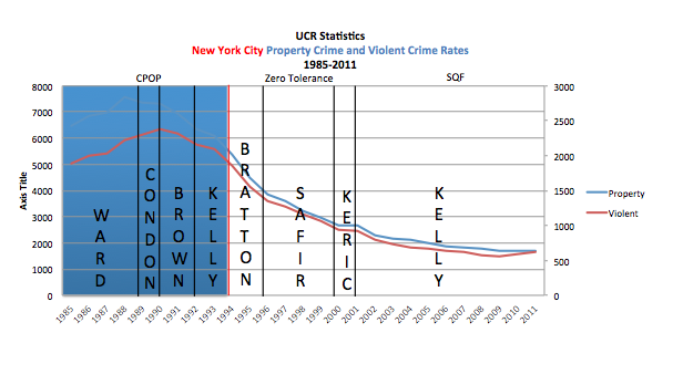 Crime was already on the decline in 1994, when Rudolph Giuliani become mayor and abruptly changed policing strategies to a philosophy of zero tolerance, broken windows, quality of life, and order maintenance.